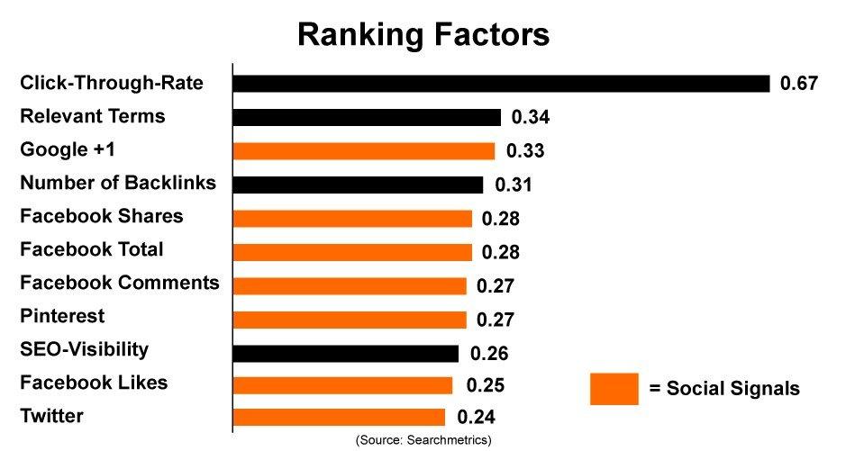 Social Signal Ranking Factors