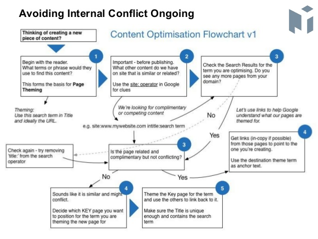 Avoid Internal Conflict Content Cannibalization