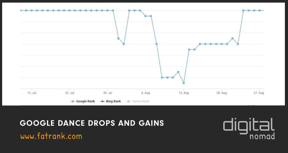 google dance drops and gains
