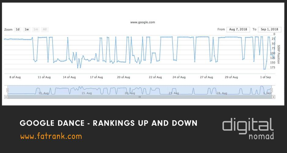 google dance rankings up and down