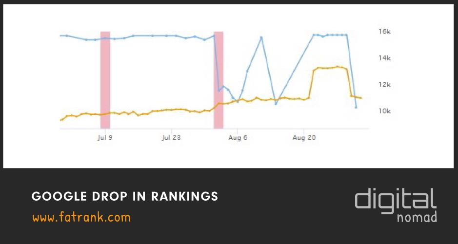google drop in rankings