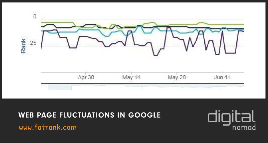 web page fluctuations in google