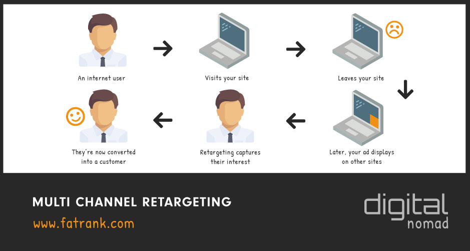 MultiChannel Retargeting Paid Ads for Remarketing Campaign