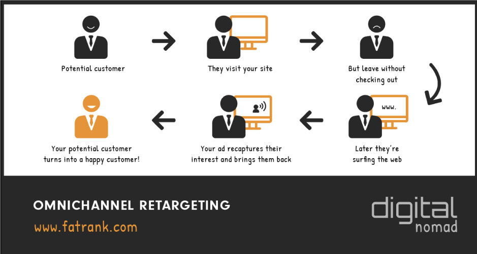 Omnichannel Retargeting for Remarketing Paid Ads