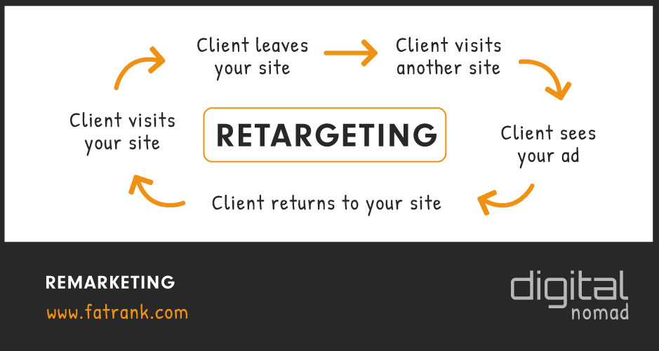 Remarketing Campaign Using Retargeting Ads
