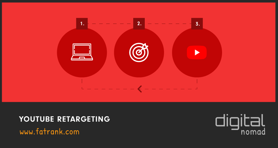 Youtube Retargeting