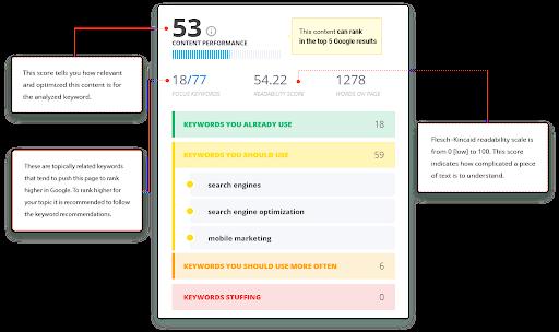 Content Optimisation Tool
