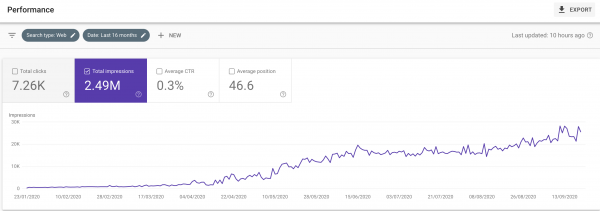 Google Search Console ODYS Gambling Website Case Study
