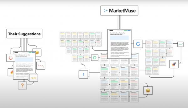 MarketMuse patented topic modelling technology